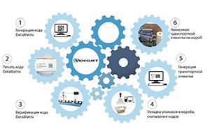 Комплексное решение по сериализации и агрегации лекарственных средств (Track and Trace)