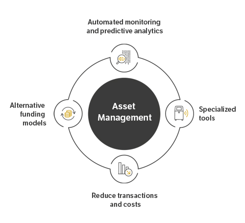 asset-management-us